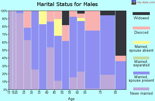 Plaquemines Parish marital status for males
