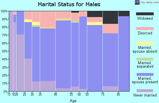 Pocahontas County marital status for males