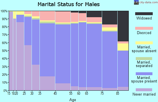 Jackson County marital status for males
