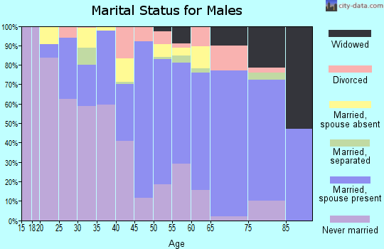 Harper County marital status for males