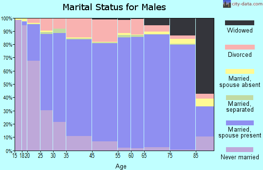 Lawrence County marital status for males