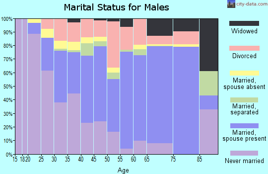 Granville County marital status for males