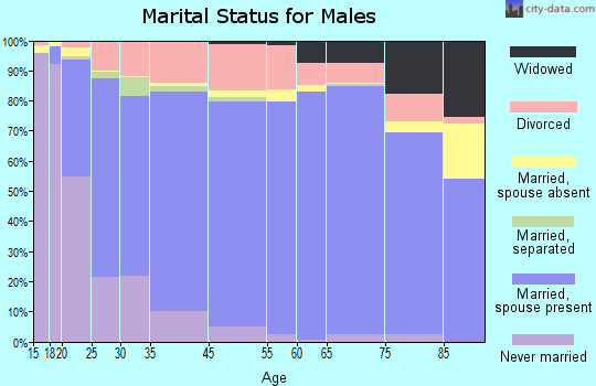 Pickens County marital status for males