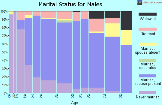 Jefferson County marital status for males