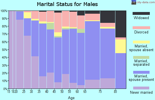 Graves County marital status for males