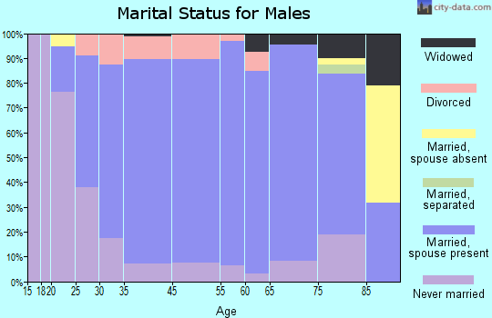 Harlan County marital status for males