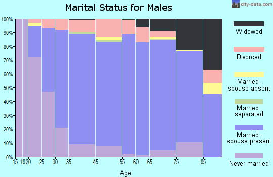 Harrison County marital status for males
