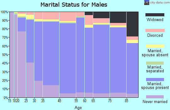 Richmond County marital status for males