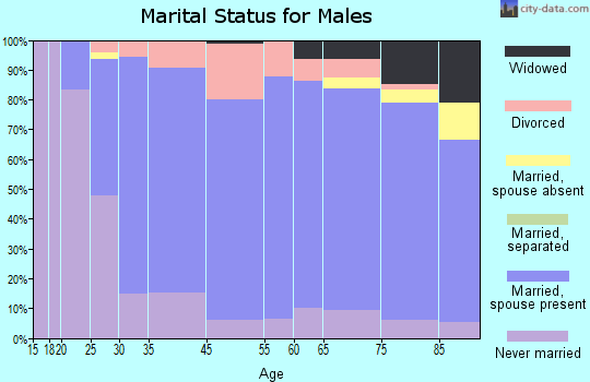 Santa Cruz County marital status for males