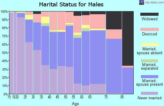Marshall County marital status for males