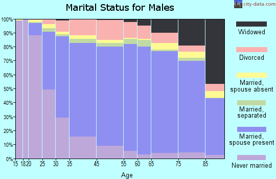 St. Lawrence County marital status for males