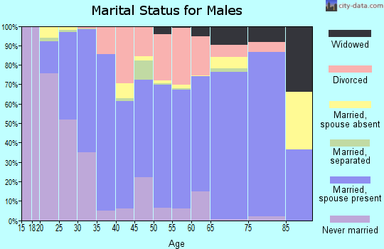 Marengo County marital status for males