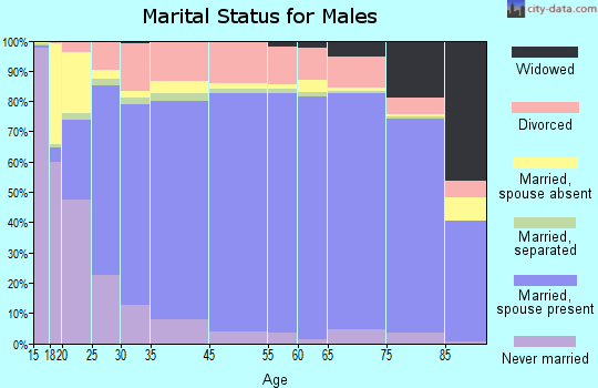 Billings County marital status for males