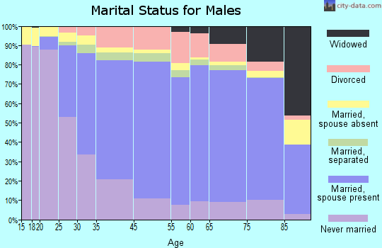 Mississippi County marital status for males