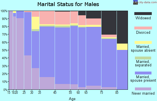 St. James Parish marital status for males