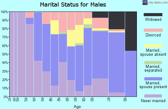 Comanche County marital status for males