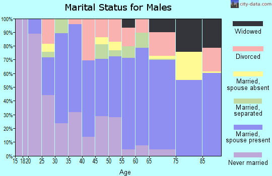 Tucker County marital status for males