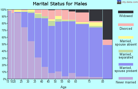 Hyde County marital status for males