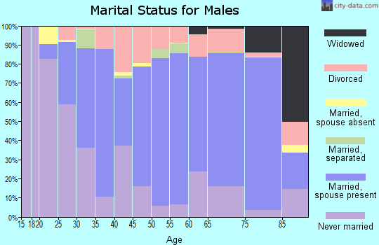 Sonoma County marital status for males