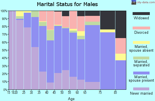 Nevada County marital status for males