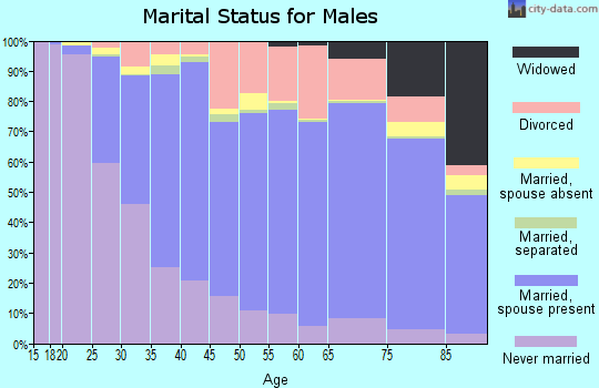 St. Martin Parish marital status for males
