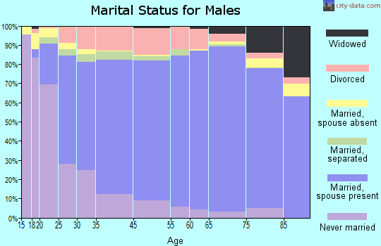 Teton County marital status for males
