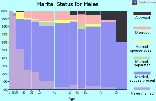 Walsh County marital status for males
