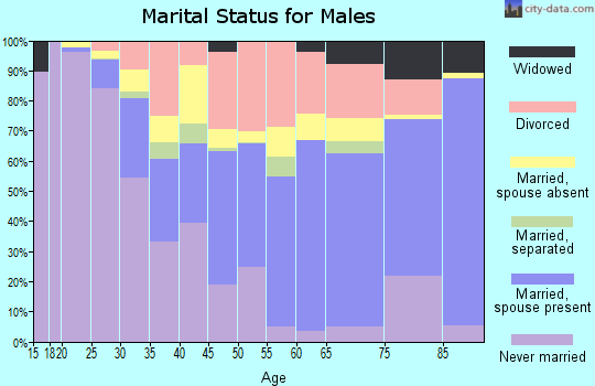 Philadelphia County marital status for males