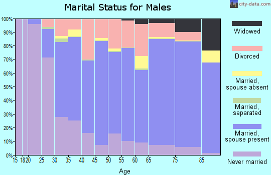 Tehama County marital status for males
