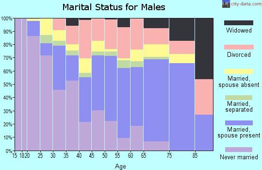 Graham County marital status for males