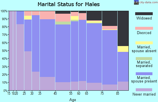 St. Tammany Parish marital status for males