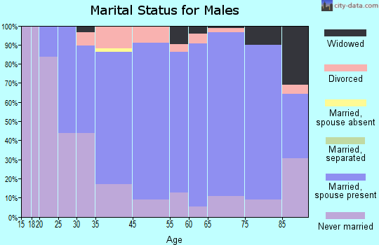 Wells County marital status for males