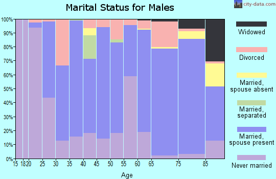 Tangipahoa Parish marital status for males