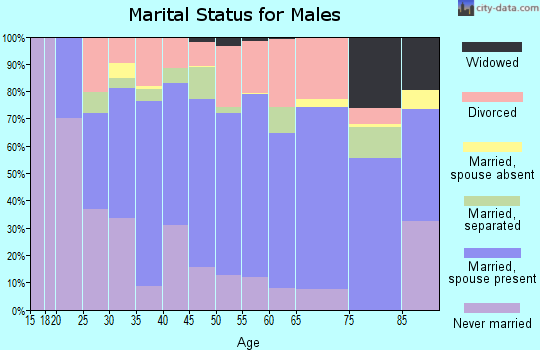 Tulare County marital status for males