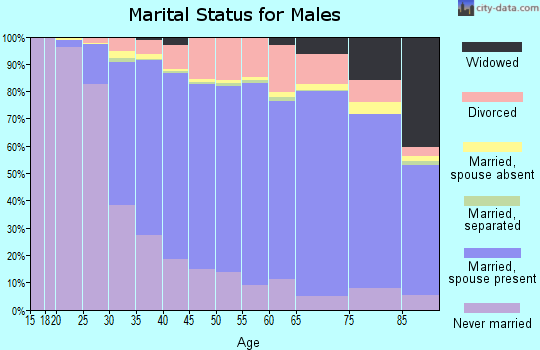 Blackford County marital status for males