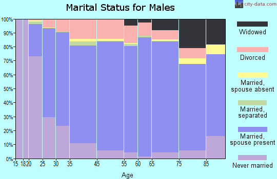 Oklahoma County marital status for males