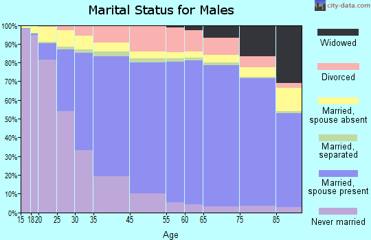 Barren County marital status for males