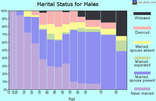 Sanborn County marital status for males