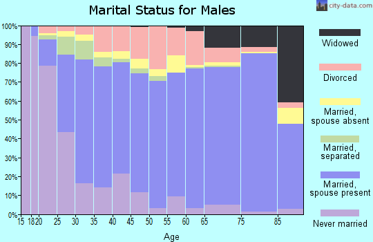 Linn County marital status for males
