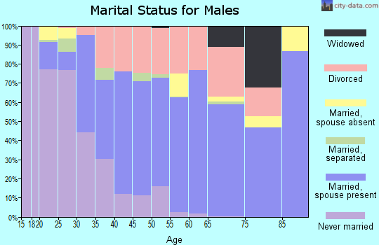 Calvert County marital status for males