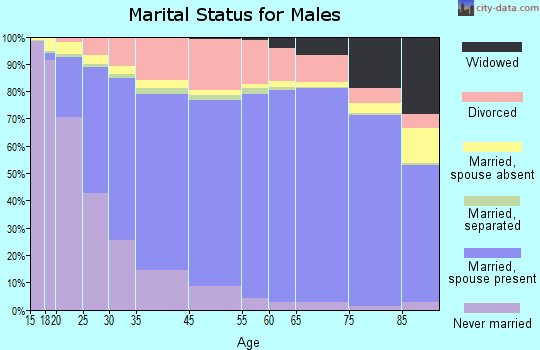 Prairie County marital status for males