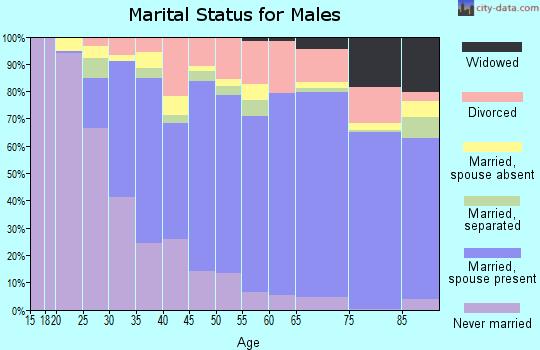 Payne County marital status for males