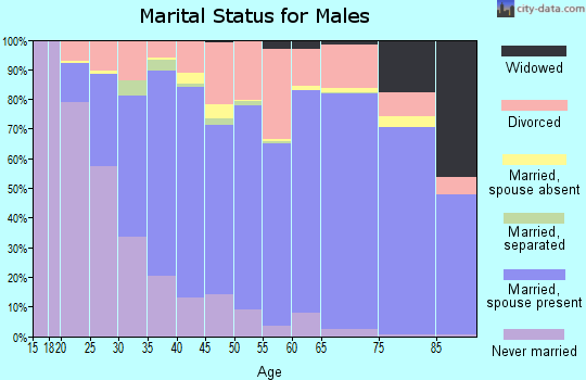 West Baton Rouge Parish marital status for males