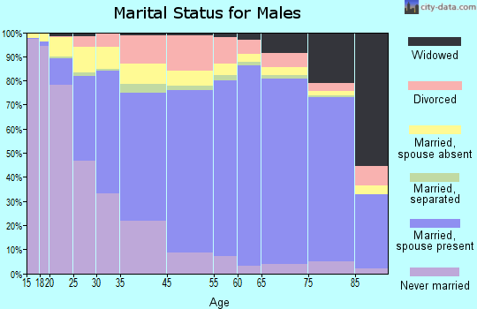 Pittsburg County marital status for males