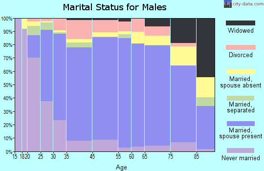 Mahaska County marital status for males