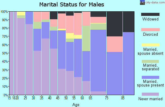 Yuma County marital status for males