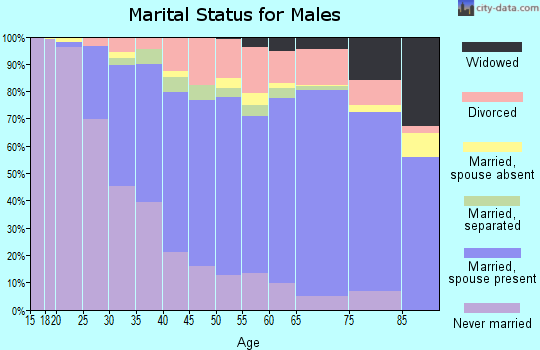Red Lake County marital status for males
