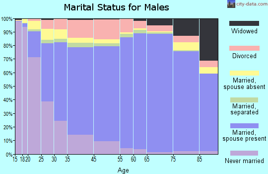 Sharkey County marital status for males
