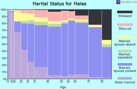 Winn Parish marital status for males