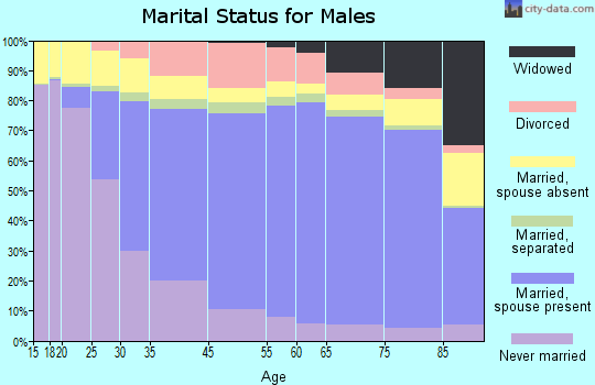 Moore County marital status for males